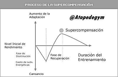 Proceso de supercompensación