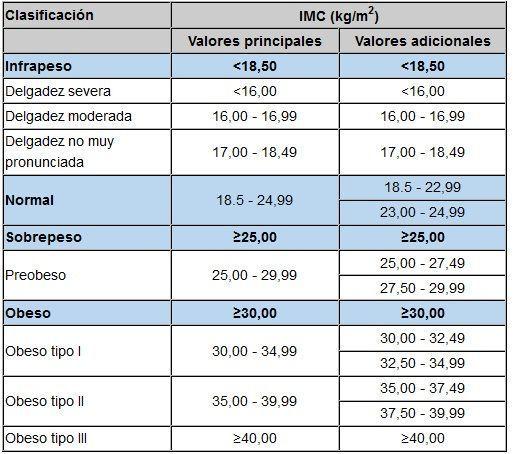 TABLA IMC PARA EMPEZAR EN EL GIMNASIO