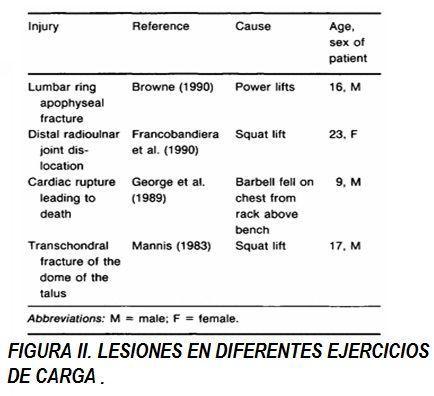 Lesiones diferentes