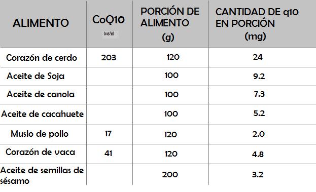 tabla coenzima Q10