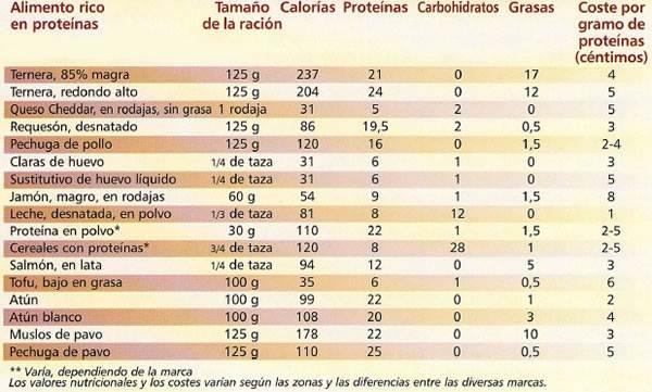 Tabla - Alimentos de proteínas