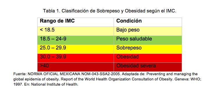 tabla-sobrepeso-imc