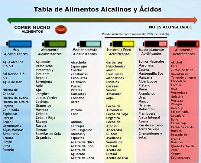 tabla-alimentos-alcalinos