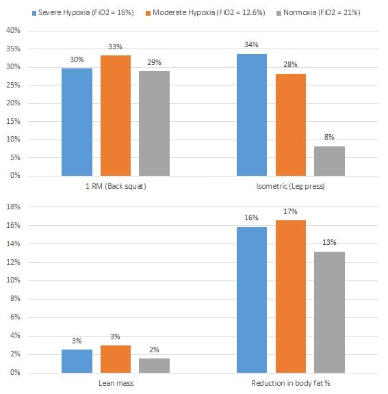 Figura 2: Rel. Los cambios en la fuerza y la composición corporal en el transcurso de sólo 5 semanas de entrenamiento (. Yan 2015); tenga en cuenta que la reducción absoluta de BF% era sólo el 2% de la hipoxia y el 1% en el grupo de normoxia / s.