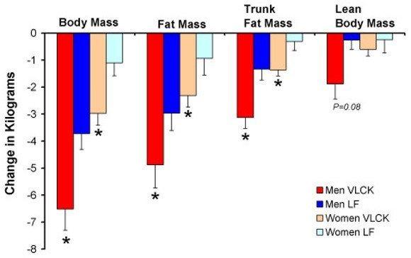 Reducir grasa con dieta cetogénica