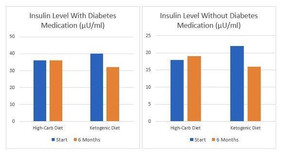 reducir resistenciaa la insulina con dieta cetogénica