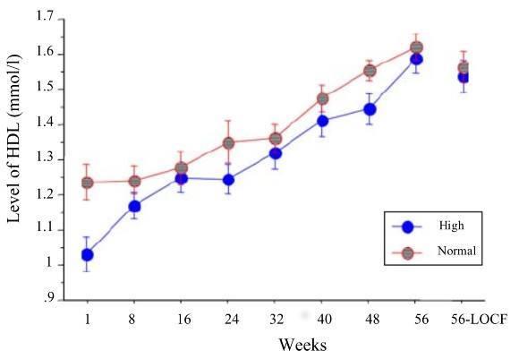 dieta cetogénica para el colesterol bueno