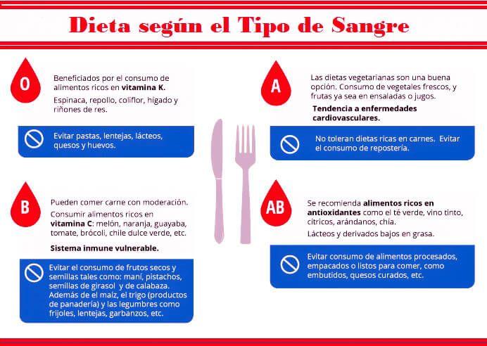 Dieta do grupo sanguineo a rh positivo