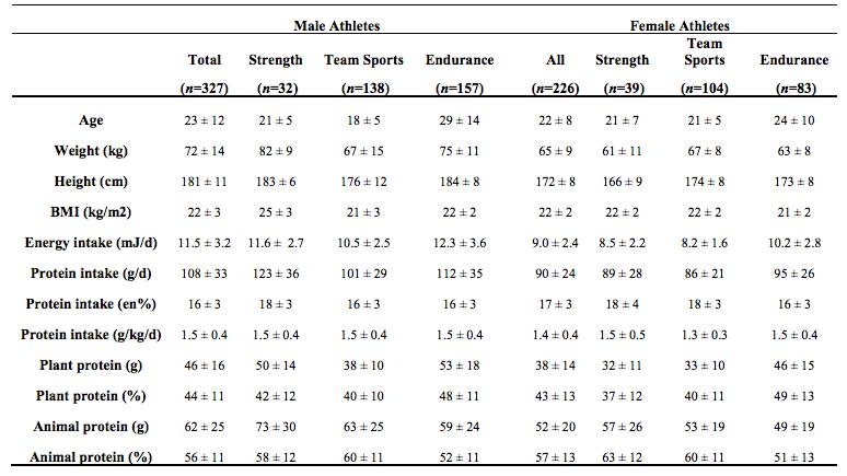 gráfico ingesta de proteínas 1
