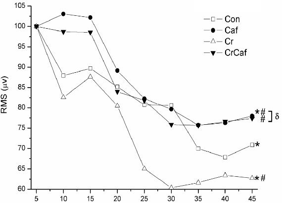 Figura 1: Efecto de la suplementación en la actividad muscular EMG (Jerônimo 2017).