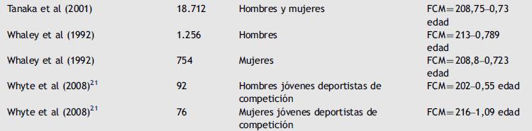 Tabla 1. Algunos ejemplos extraídos de la tabla adaptada de Bouzas Marins et al., 2010.