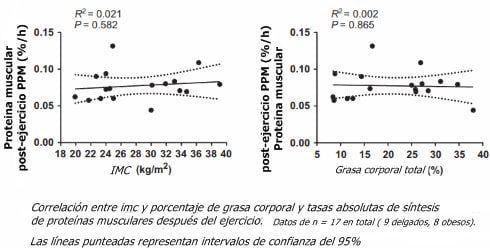 Gráfico obesidad y entrenamiento