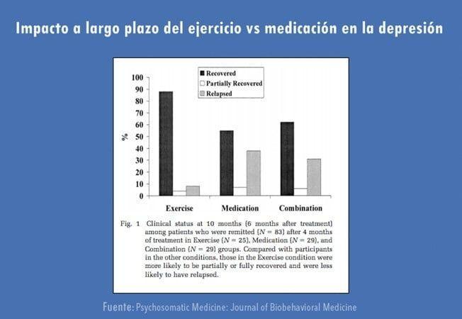 Gráfico sobre ejercicio y depresión