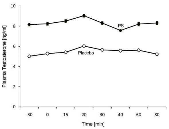 Testosterona en plasma