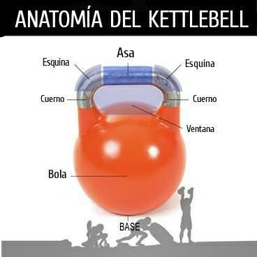 partes-de-kettlebell