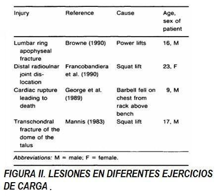 diferentes tipos de lesiones