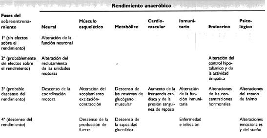 rendimiento anaeróbico